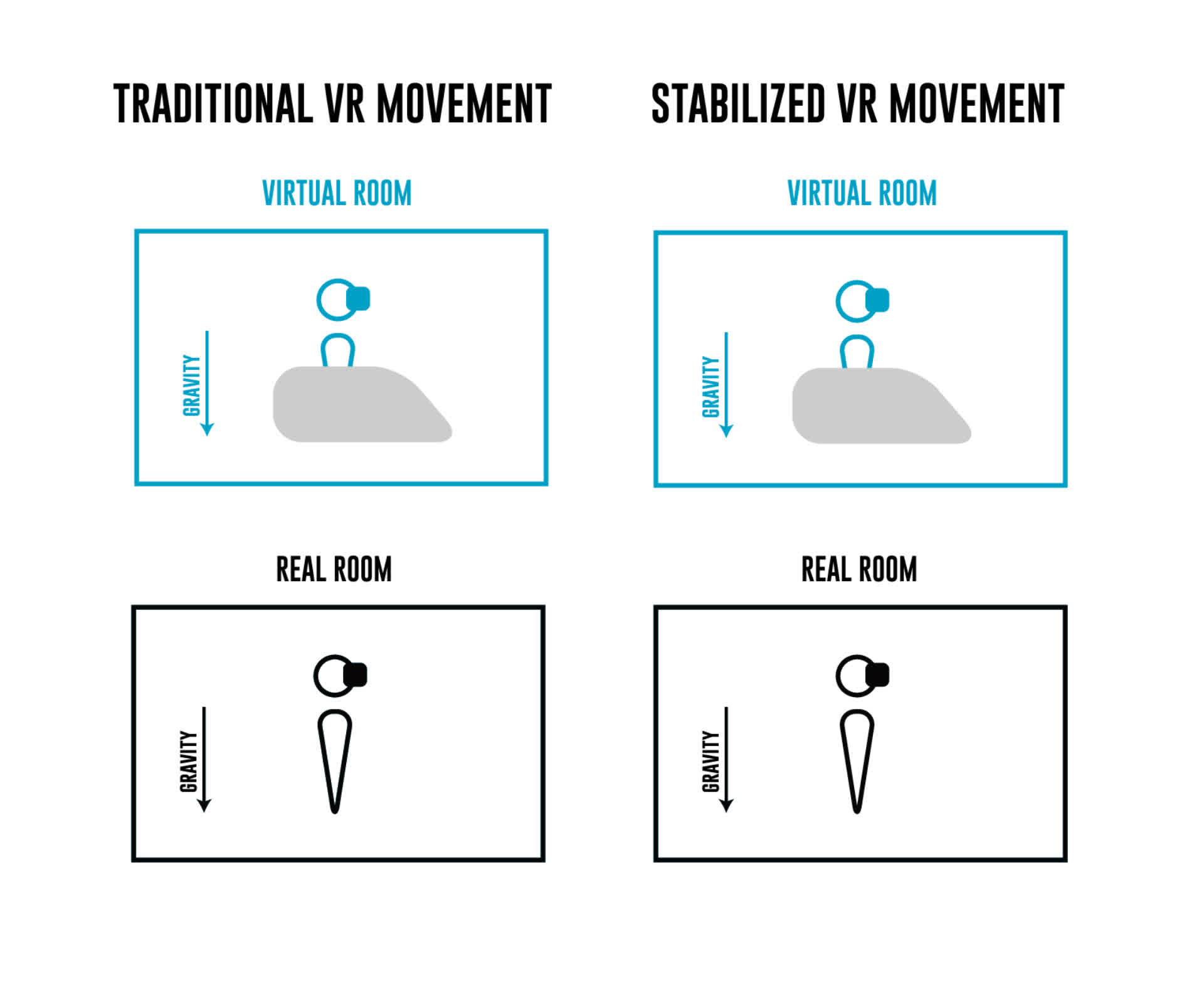 locomotion, simulatorsickness, virtualreality, Stabilized VR Movement GIFs