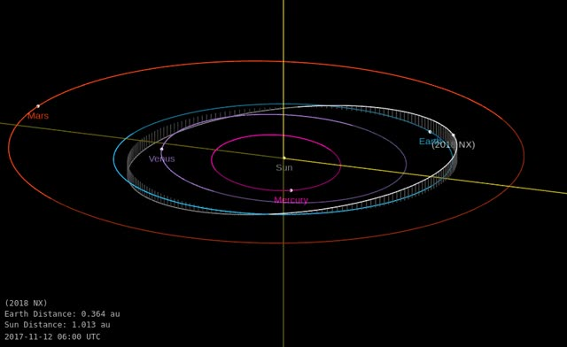 Watch and share Asteroid 2018 NX - Close Approach On July 7, 2018 - Orbit Diagram GIFs by The Watchers on Gfycat
