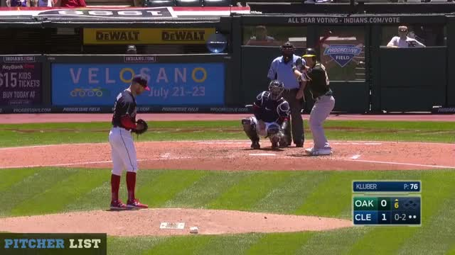 Watch and share Kluber CB GIFs on Gfycat