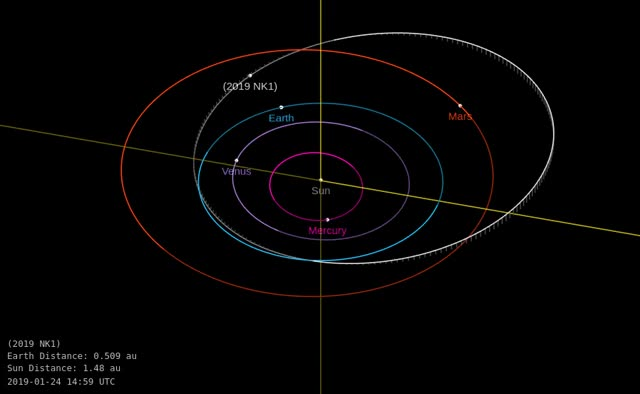 Watch and share Asteroid 2019 NK1 - Close Flyby July 2, 2019 - Orbit Diagram GIFs by The Watchers on Gfycat