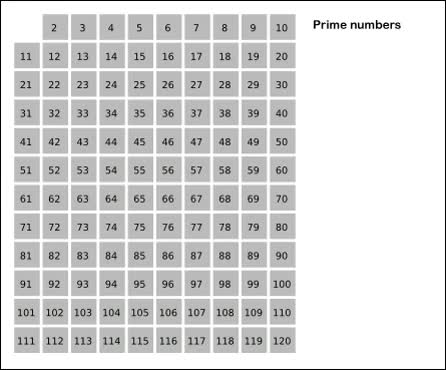 Watch and share Using The Sieve Of Eratosthenes To Compute All Prime Numbers Below 121 (reddit) GIFs on Gfycat