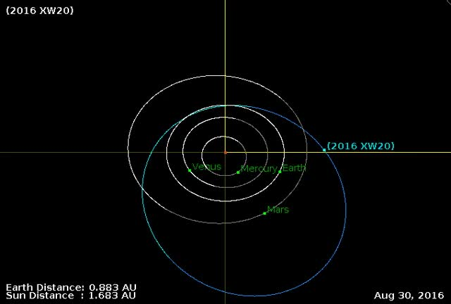 Watch and share Asteroid XW20 Flyby December 13, 2016 - Orbital Diagram GIFs by The Watchers on Gfycat