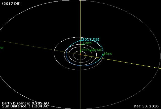 Watch Asteroid 2017 DB - Close approach on February 20, 2017 - Orbit GIF by The Watchers (@thewatchers) on Gfycat. Discover more related GIFs on Gfycat
