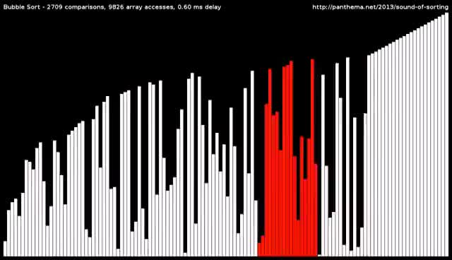 Watch 15 Sorting Algorithms in 6 Minutes GIF on Gfycat. Discover more related GIFs on Gfycat