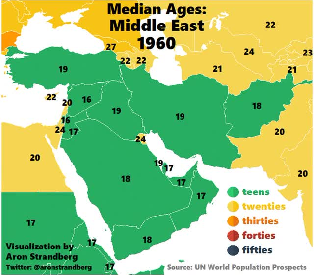 Watch and share Median Ages: Middle East 1960-2060 GIFs by astrandb on Gfycat