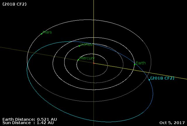 Watch Asteroid 2018 CF2 - Close approach February 6, 2018 - Orbit diagram GIF by The Watchers (@thewatchers) on Gfycat. Discover more related GIFs on Gfycat