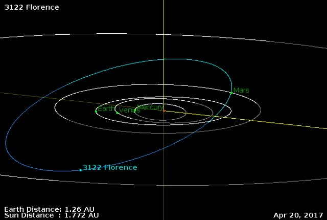 Watch and share 3122 Florence Flyby September 1, 2017 - Orbit Diagram - Zoom GIFs by The Watchers on Gfycat