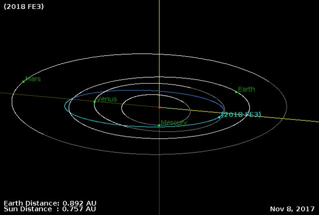 Watch Asteroid 2018 FE3 - March 18 flyby - Orbit diagram GIF by The Watchers (@thewatchers) on Gfycat. Discover more related GIFs on Gfycat