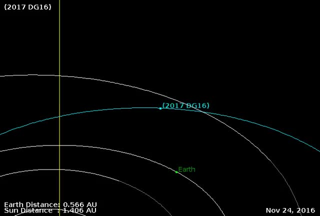 Watch and share Asteroid 2017 DG16 - Flyby December 23, 2017 - Orbit Zoom GIFs by The Watchers on Gfycat