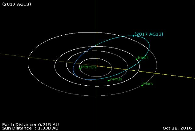 Watch and share Asteroid 2017 AG13 Close Approach January 9, 2017 GIFs by The Watchers on Gfycat
