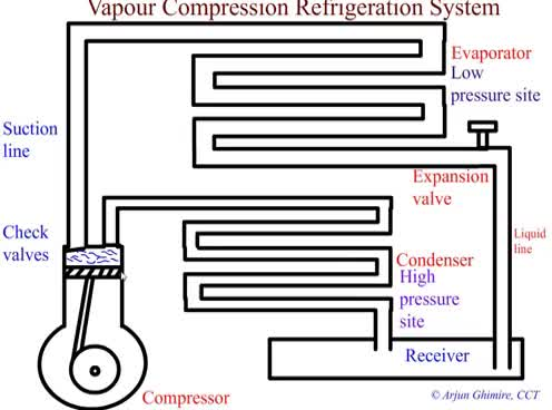 Watch and share Vapor Compression Refrigeration System Animation HD GIFs on Gfycat