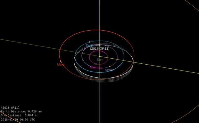 Watch Asteroid 2018 GR11 - Close approach April 7, 2018 - Orbit diagram GIF by The Watchers (@thewatchers) on Gfycat. Discover more related GIFs on Gfycat