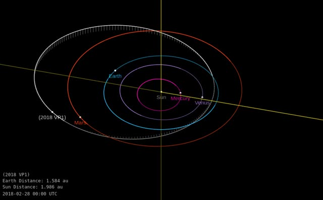 Watch Asteroid 2018 VP1 - Close approach on November 2, 2018 - Orbit diagram GIF by The Watchers (@thewatchers) on Gfycat. Discover more related GIFs on Gfycat