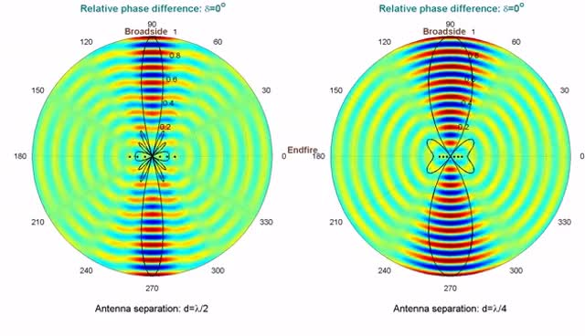 Watch and share Phased Array Antenna Beam Steering Animation (Beamforming) GIFs on Gfycat