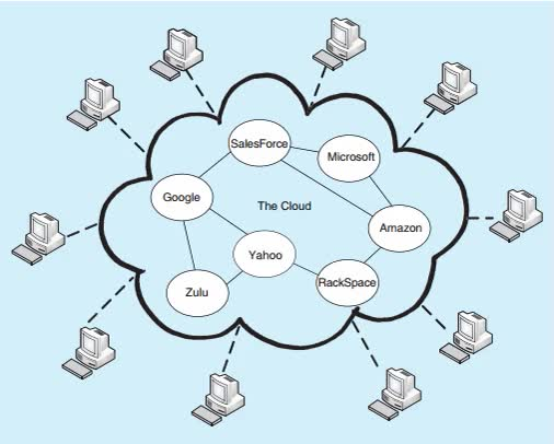 Watch and share Cloud Computing And Cloud Computing Architecture. GIFs on Gfycat