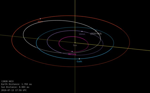 Watch and share Asteroid 2020 HX3 - Close Approach April 24, 2020 - Orbit Diagram GIFs by The Watchers on Gfycat