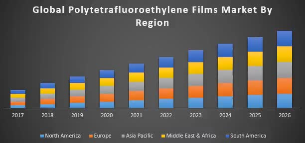 Watch and share Global-Polytetrafluoroethylene-Films-Market GIFs on Gfycat