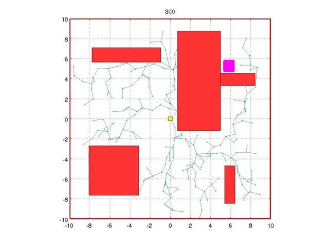 Watch and share RRT* Algorithm Illustrative Example GIFs on Gfycat