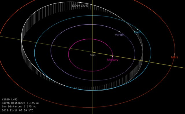 Watch and share Asteroid LW4 - Close Approach June 8, 2019 - Orbit Diagram GIFs by The Watchers on Gfycat