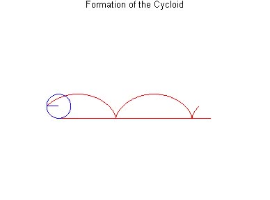 Watch and share Osc-cycloid.gif GIFs on Gfycat