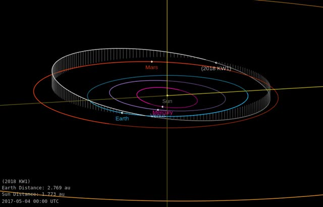Watch and share Asteroid 2018 KW1 - Close Approach On May 23, 2018 - Orbital Diagram 2 GIFs by The Watchers on Gfycat
