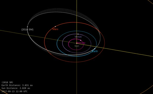 Watch Asteroid 2018 SM - Close approach September 15 - Orbit diagram GIF by The Watchers (@thewatchers) on Gfycat. Discover more related GIFs on Gfycat