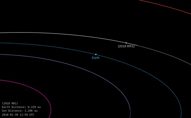 Watch Asteroid 2018 RR1 - Close approach September 3, 2018 - Orbit diagram 2 GIF by The Watchers (@thewatchers) on Gfycat. Discover more related GIFs on Gfycat