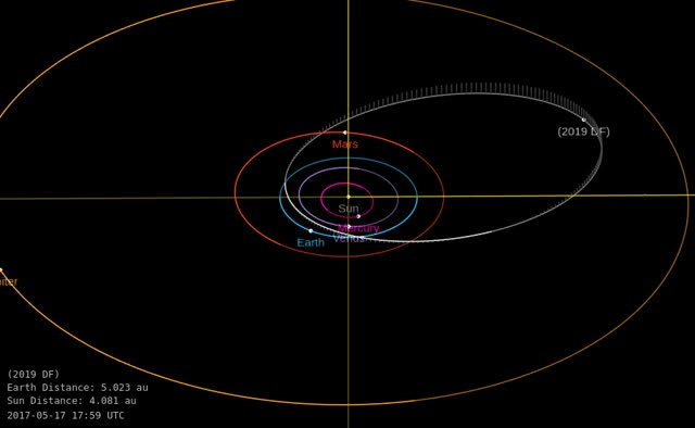 Watch Asteroid 2019 DF - Close flyby February 26, 2018 - Orbit diagram GIF by The Watchers (@thewatchers) on Gfycat. Discover more related GIFs on Gfycat