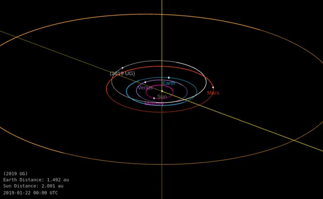 Watch and share Asteroid 2019 UG - Close Approach October 18, 2019 - Orbit Diagram GIFs by The Watchers on Gfycat