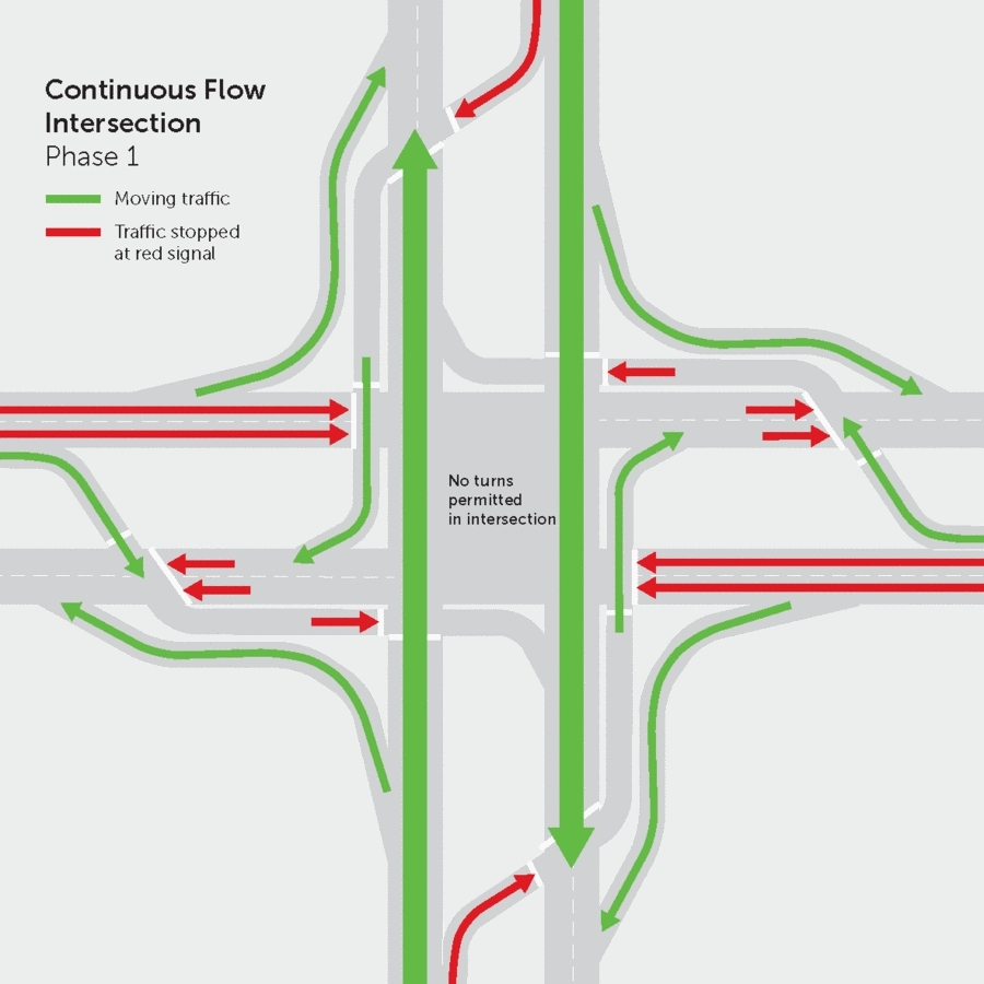 Better detail of the way continuous flow intersections work:  GIFs