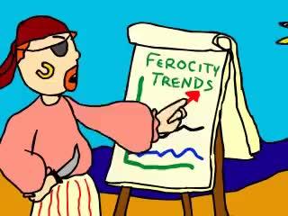 Ferocity Trends