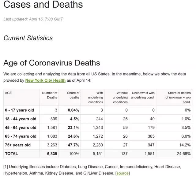 Watch and share New York Death Demographics And Comorbity Statistics 4-16-2020 GIFs by aplcr0331 on Gfycat