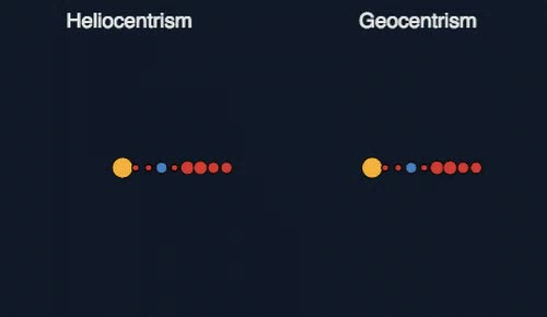 Watch and share Heliocentric Vs. Geocentric Models Of Solar System GIFs by GIFs For Everything on Gfycat