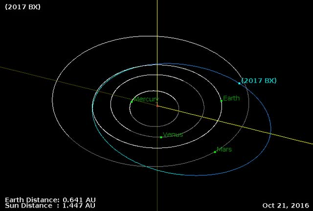 Watch and share Asteroid 2017 BX Flyby - January 25, 2017 - Flyby GIFs by The Watchers on Gfycat
