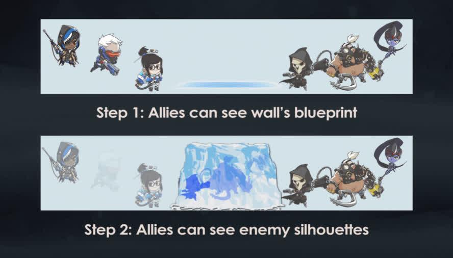 A 2 step team-buff for Mei