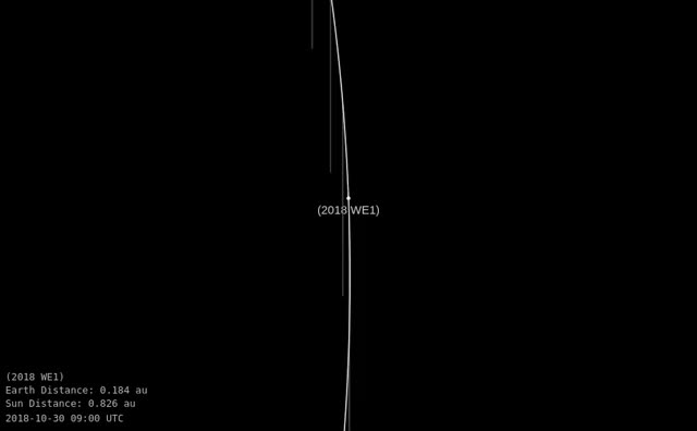 Watch Asteroid 2018 WE1 - Close approach November 25, 2018 - Orbit diagram 2 GIF by The Watchers (@thewatchers) on Gfycat. Discover more related GIFs on Gfycat