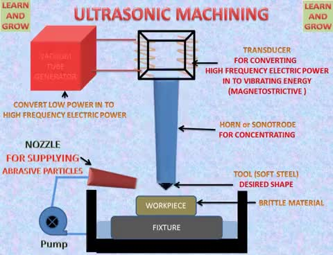 Watch and share ULTRASONIC MACHINING ! LEARN AND GROW GIFs on Gfycat