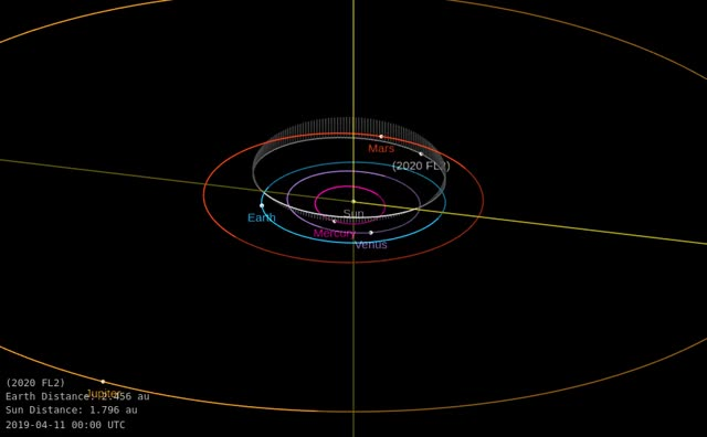 Watch and share Asteroid 2020 FL2 - Close Approach March 22, 2020 - Orbit Diagram GIFs by The Watchers on Gfycat