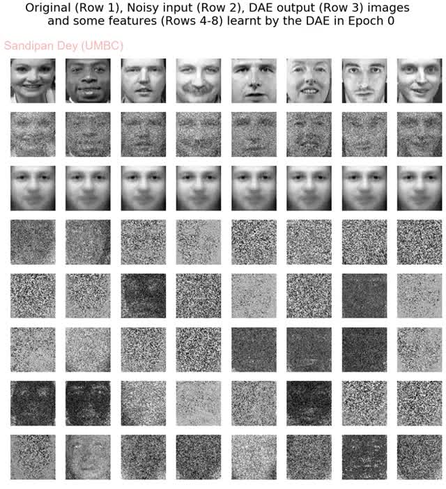 Watch Denoising AutoEncoder GIF on Gfycat. Discover more related GIFs on Gfycat