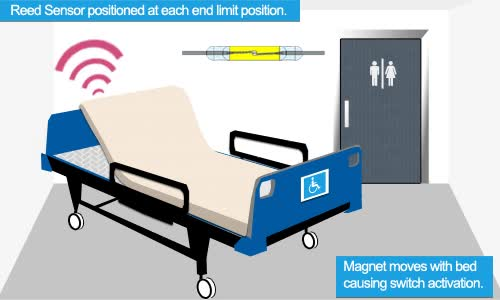 Watch and share Home » Medical » Mobility Equipment » Hospital Bed Position GIFs on Gfycat