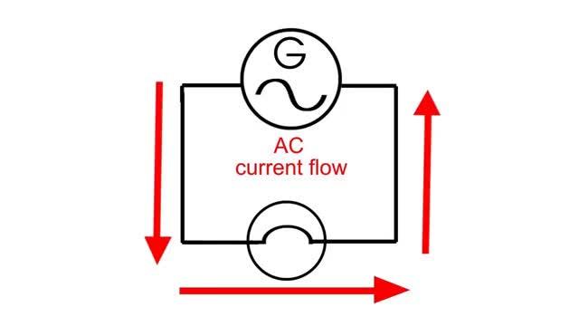 Watch AC vs DC GIF on Gfycat. Discover more 2r, AC, All Tags, DC, Edison, Energy, Generator, IV, alternator, induction, tesla, transformer GIFs on Gfycat
