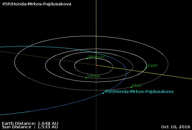 Watch and share Comet 45P - Close Approach February 11, 2017 - Orbit (zoom) GIFs by The Watchers on Gfycat