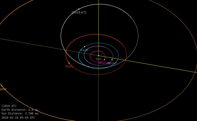 Watch and share Asteroid 2019 KT - Close Approach May 28, 2019 - Orbit Diagram GIFs by The Watchers on Gfycat