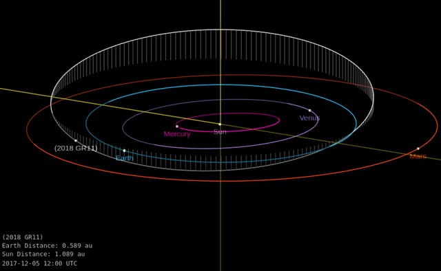 Watch Asteroid 2018 GR11 - Close approach April 7, 2018 - Orbit diagram 2 GIF by The Watchers (@thewatchers) on Gfycat. Discover more related GIFs on Gfycat