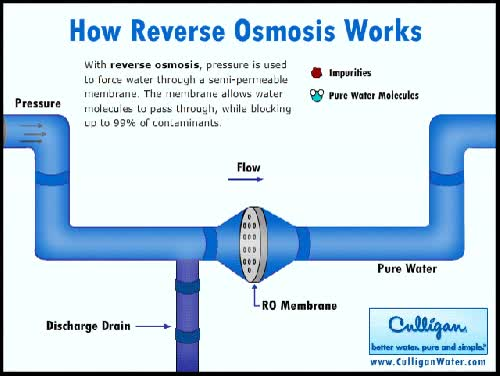 Watch and share Image Credit: Reverse Osmosis Works GIFs on Gfycat