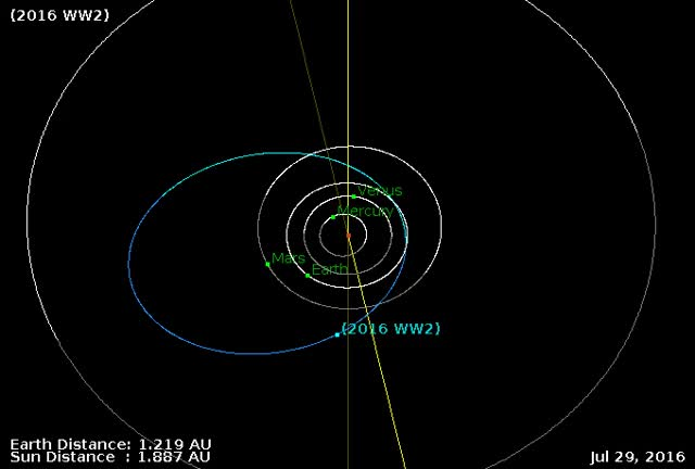 Watch and share Asteroid 2016WW2 Flyby November 2016 GIFs by The Watchers on Gfycat