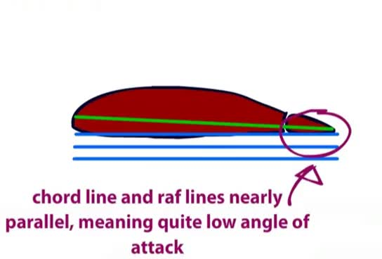 Watch Angle of Attack Explained | profpilot.co.uk video #4 GIF on Gfycat. Discover more related GIFs on Gfycat