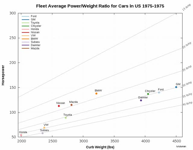 Watch and share Average Car Power/Weight Ratio By Manufacturer 1975-2014 (gif) [OC] (reddit) GIFs by noahd on Gfycat