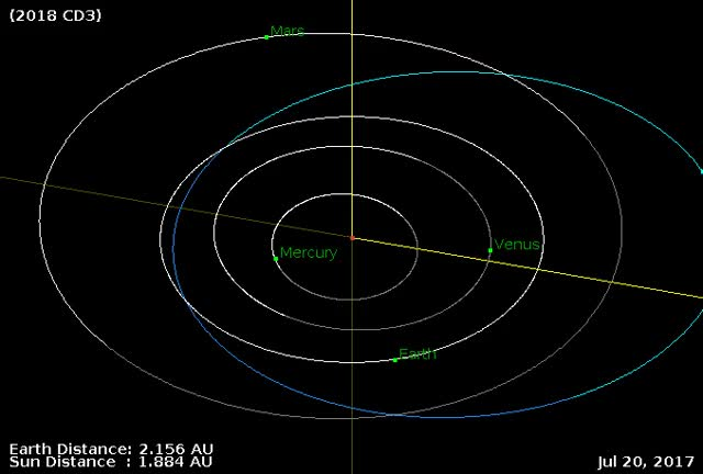 Watch Asteroid 2018 CD3 - Close approach February 15, 2018 - Orbit diagram GIF by The Watchers (@thewatchers) on Gfycat. Discover more related GIFs on Gfycat