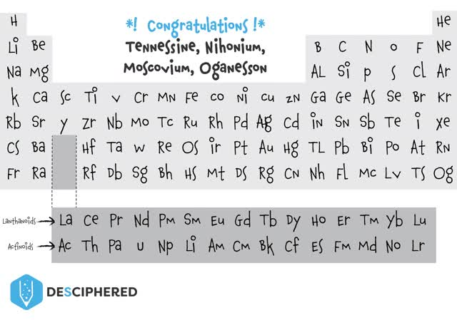Watch and share Four New Elements Added To The Periodic Table!! GIFs on Gfycat